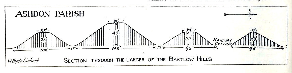 Section & sizes of the tumuli, 1916
