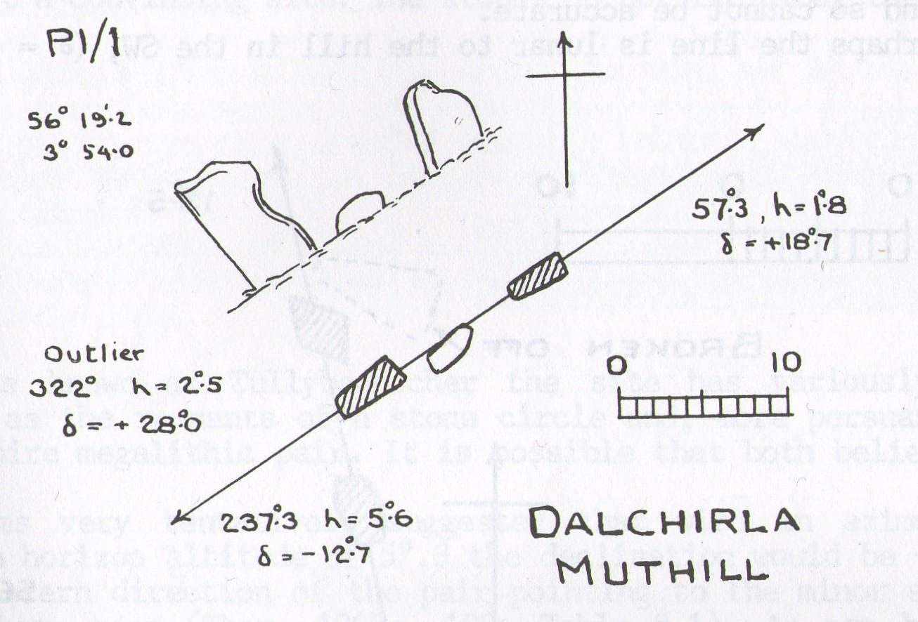 Thom's geometry of Dalchirla
