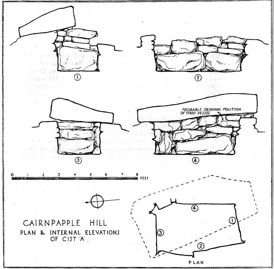 Cairnpapple Cist A